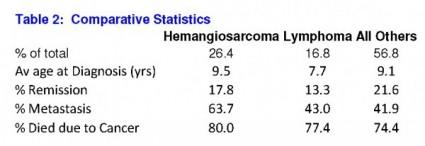 Tbl 2 Comparitive Statistics