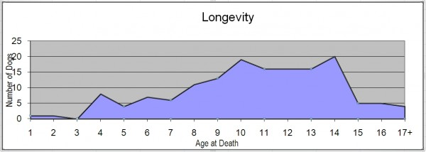 Fig 12 - Longevity